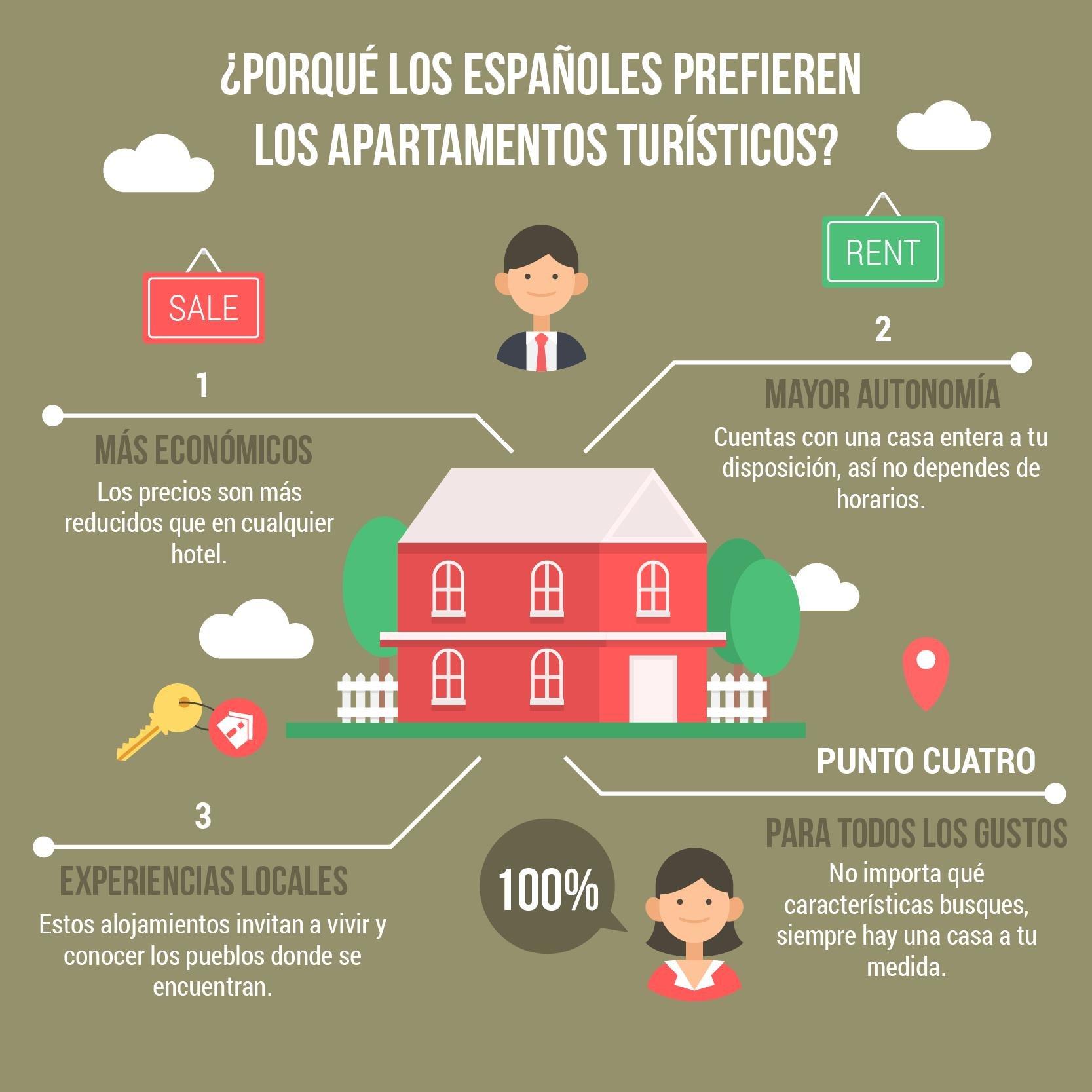 Apartamentos turísticos en España