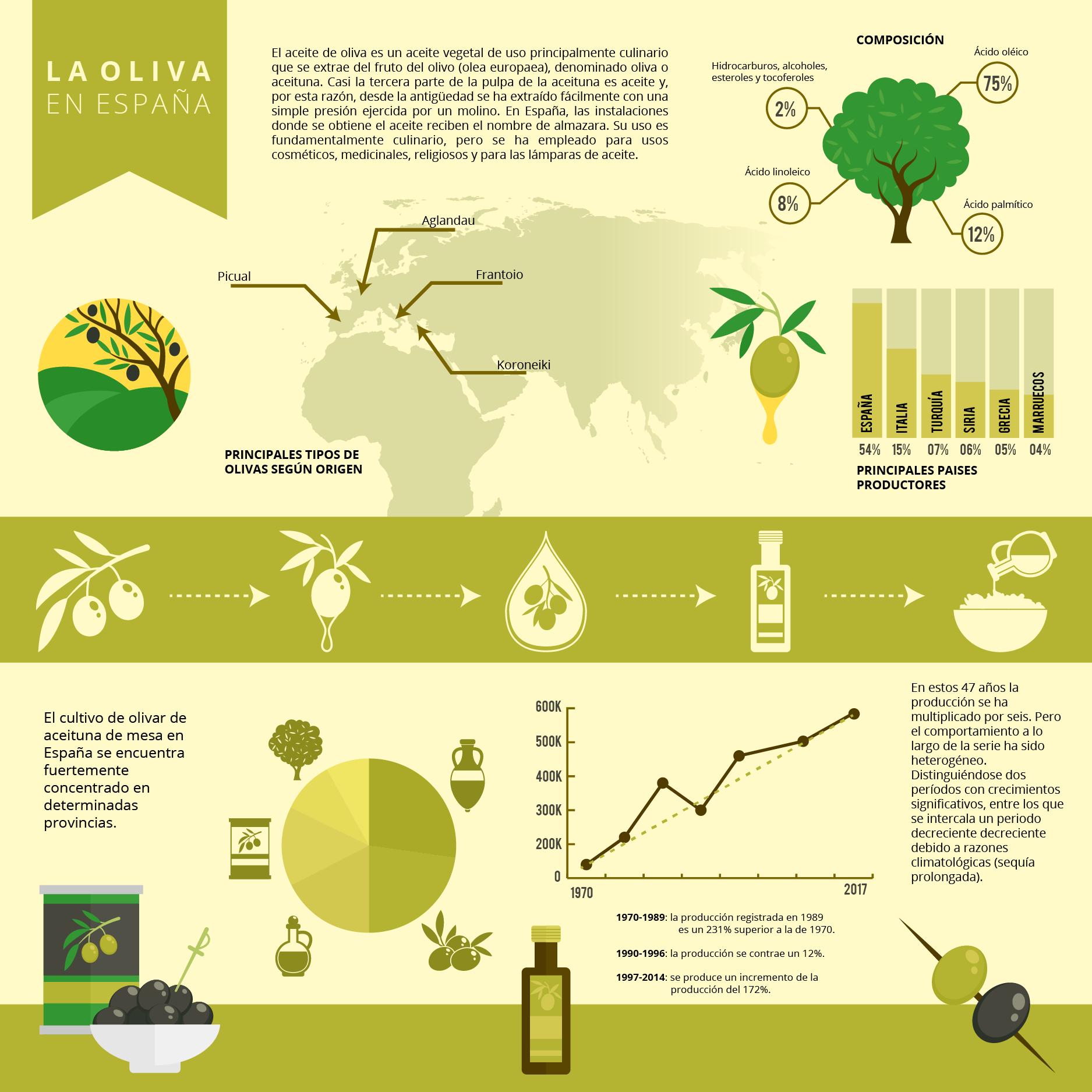 La oliva en España